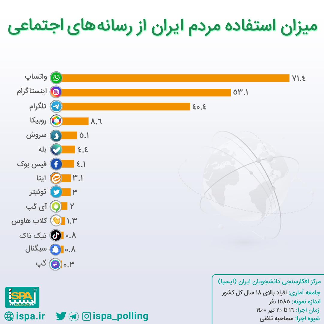میزان و روند استفاده مردم ایران از رسانههای اجتماعی طبق نتایج نظرسنجی ایسپا